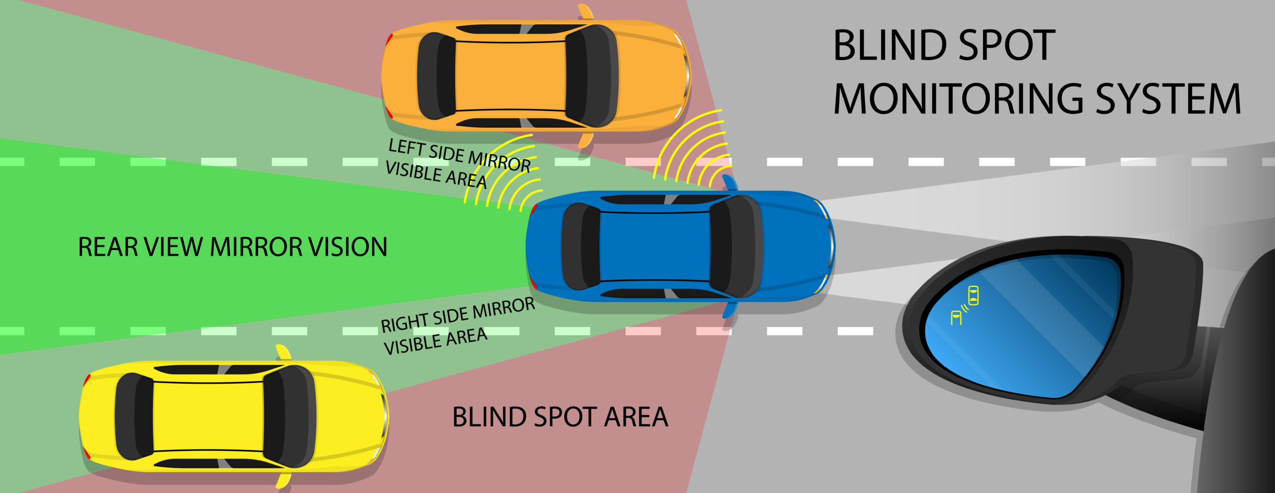 Diagram showing blind spot areas