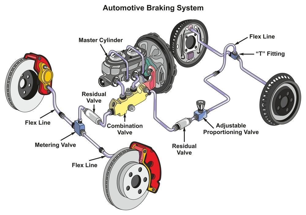 an illustration of a braking system
