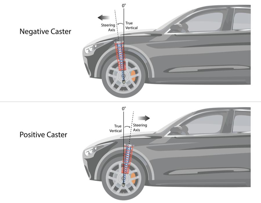 wheel caster diagram